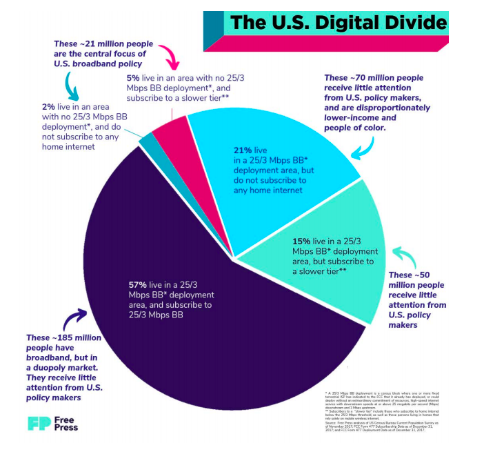 Digital Divide and U.S. Policy